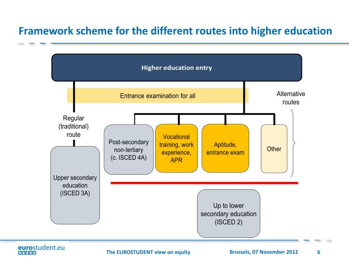 Framework scheme for the different routes into higher education