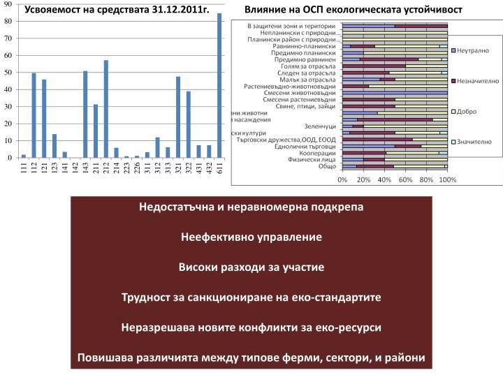 Усвояемост на средствата 31.12.2011г.