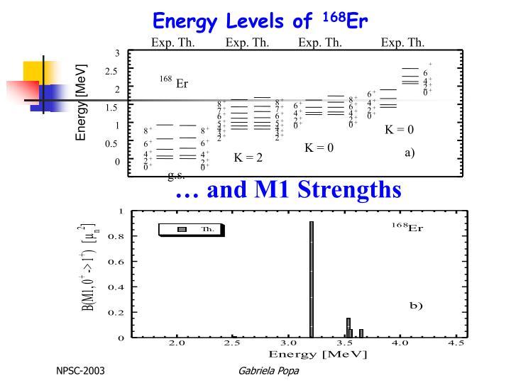 Energy Levels of