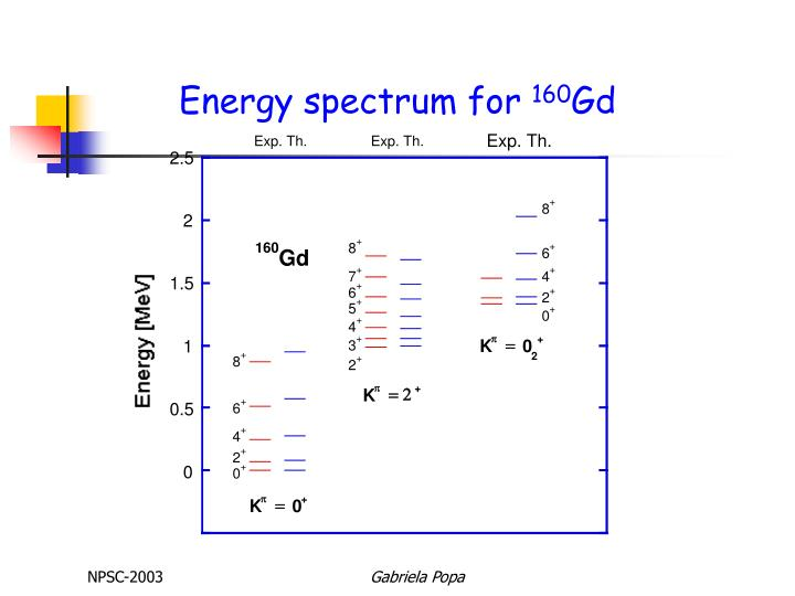 Energy spectrum for