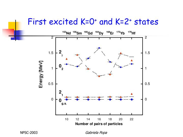 First excited K=0