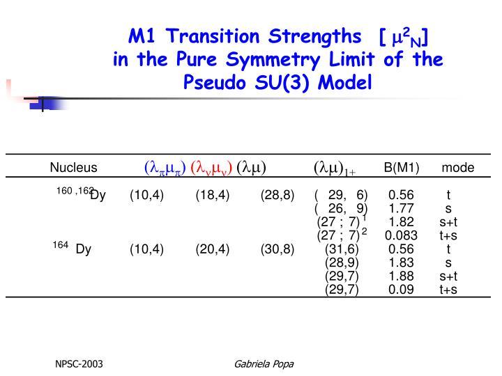 M1 Transition Strengths  [