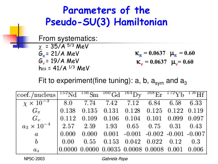 Parameters of the