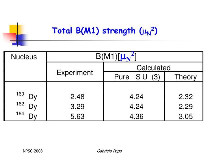 Total B(M1) strength (
