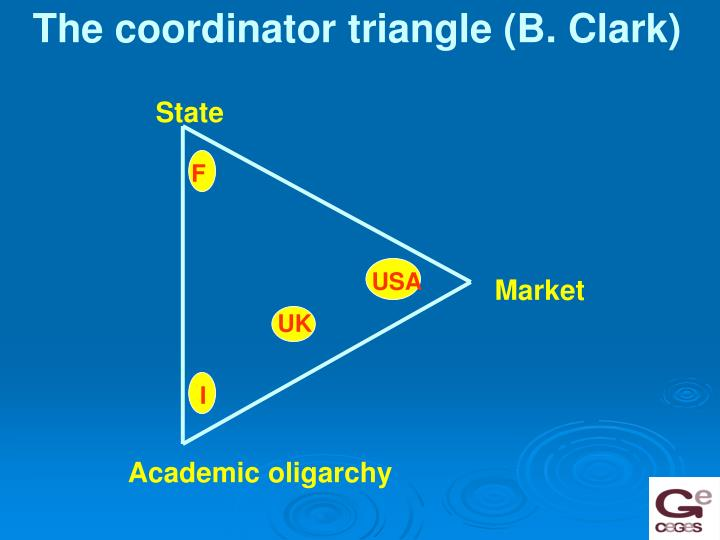 The coordinator triangle (B. Clark)