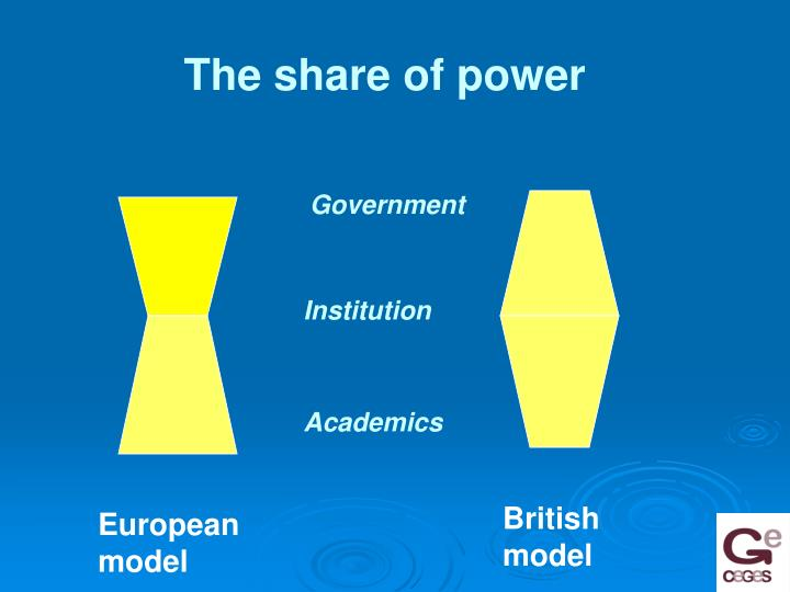 The share of power