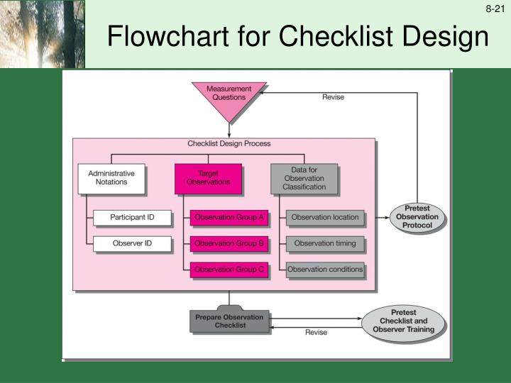 Flowchart for Checklist Design