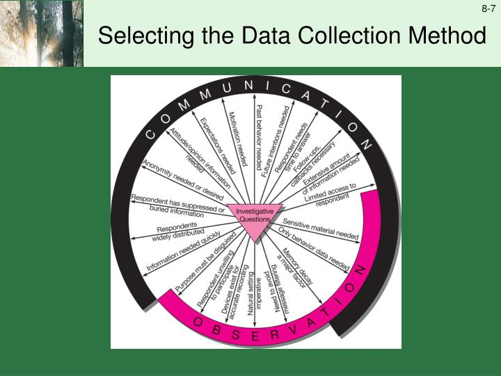 Selecting the Data Collection Method