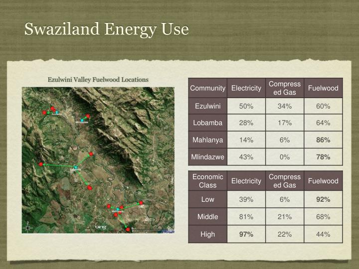 Swaziland Energy Use