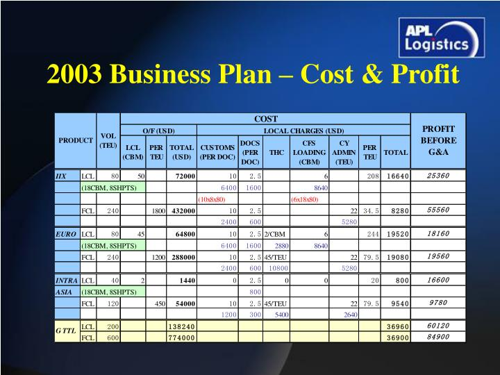 2003 Business Plan – Cost & Profit