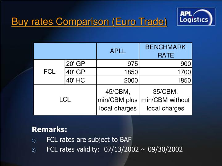 Buy rates Comparison (Euro Trade)