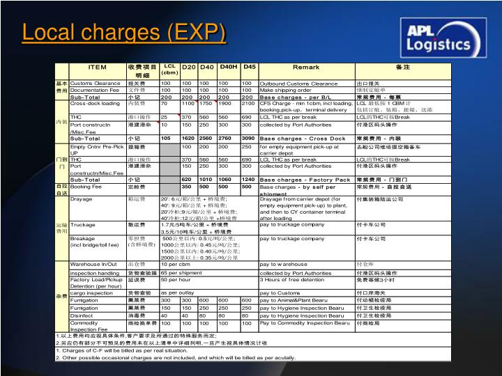 Local charges (EXP)