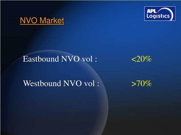 NVO Market