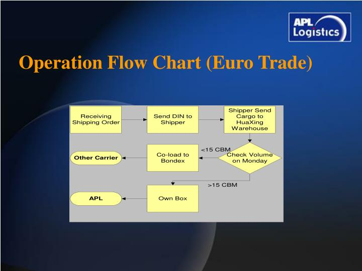 Operation Flow Chart (Euro Trade)