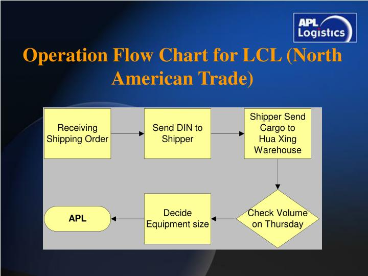 Operation Flow Chart for LCL (North American Trade)