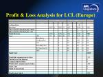profit loss analysis for lcl europe