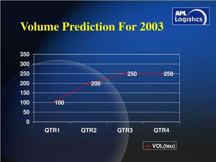 Volume Prediction For 2003