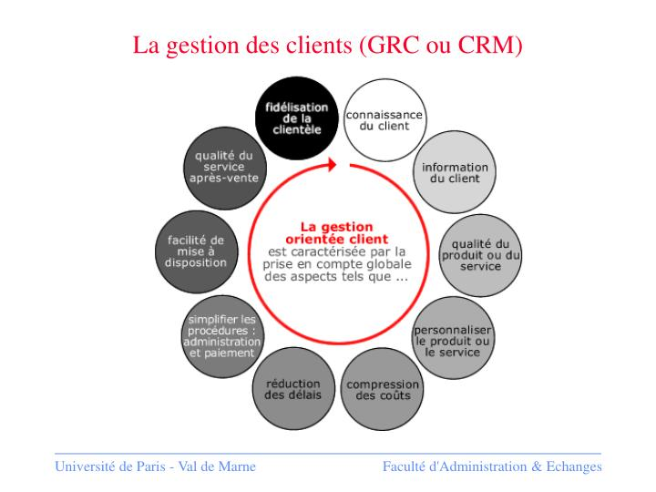 La gestion des clients (GRC ou CRM)