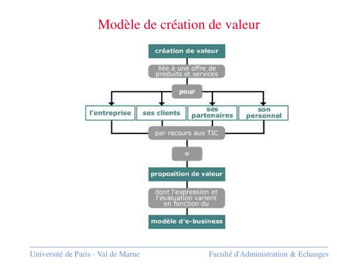 Modèle de création de valeur