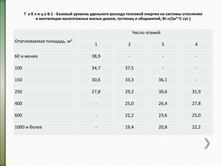 Т  а б л и ц а В.1 - Базовый уровень удельного расхода тепловой энергии на системы отопления
