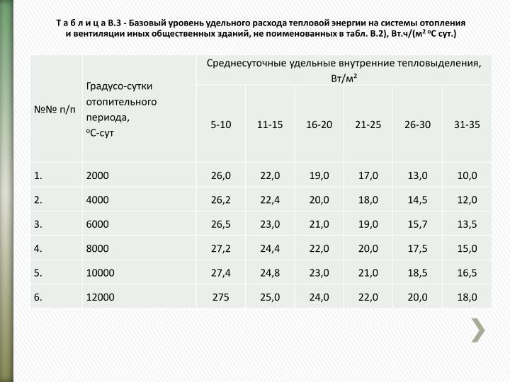 Т а б л и ц а В.3 - Базовый уровень удельного расхода тепловой энергии на системы отопления