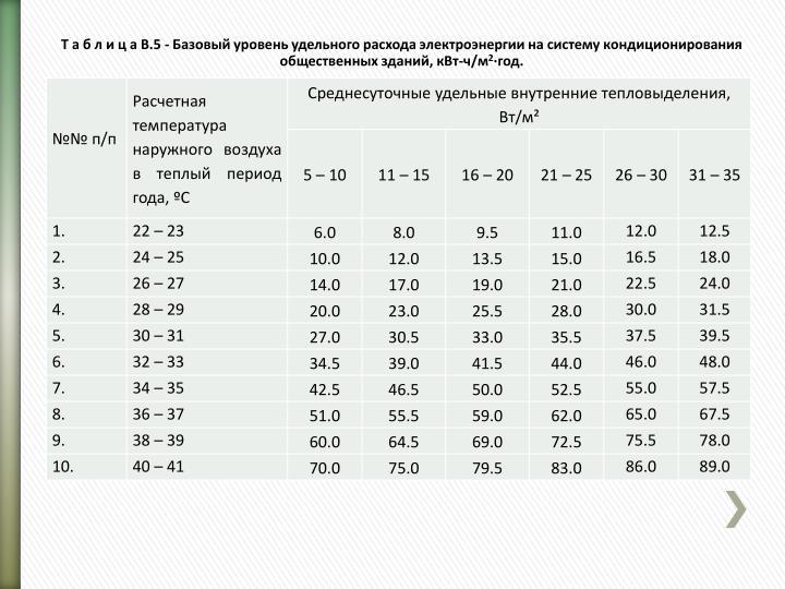 Т а б л и ц а В.5 - Базовый уровень удельного расхода электроэнергии на систему кондиционирования общественных зданий, кВт-ч/м