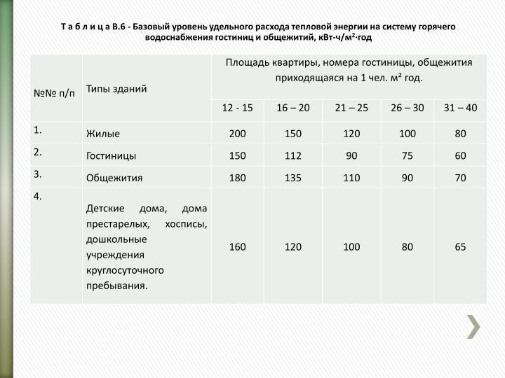 Т а б л и ц а В.6 - Базовый уровень удельного расхода тепловой энергии на систему горячего водоснабжения гостиниц и общежитий, кВт-ч/м