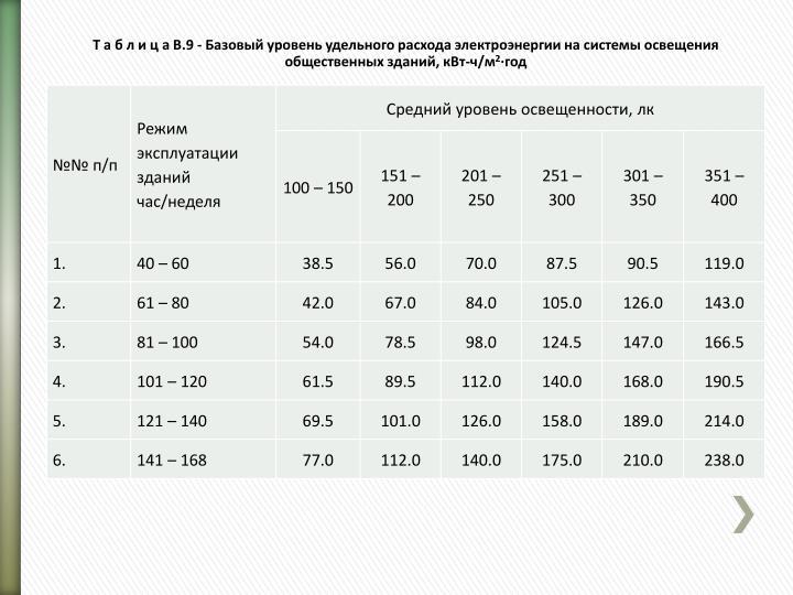 Т а б л и ц а В.9 - Базовый уровень удельного расхода электроэнергии на системы освещения общественных зданий, кВт-ч/м
