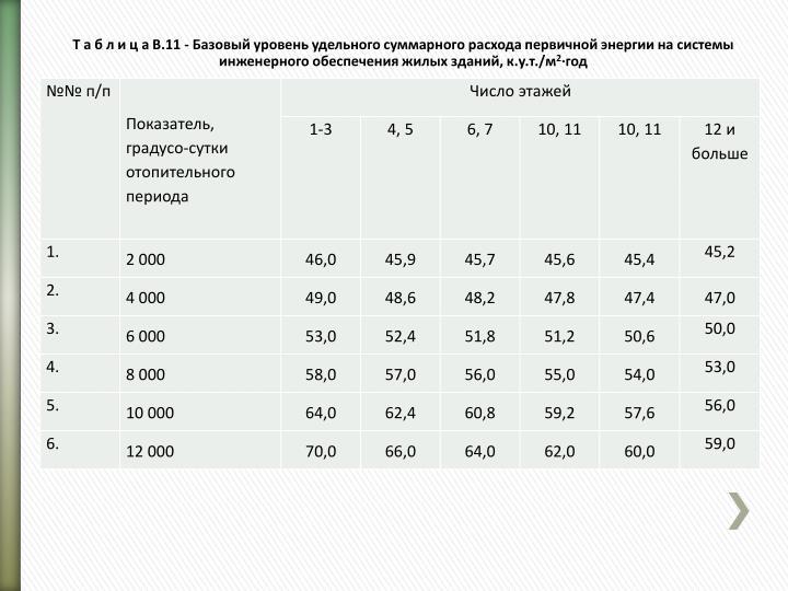 Т а б л и ц а В.11 - Базовый уровень удельного суммарного расхода первичной энергии на системы инженерного обеспечения жилых зданий, к.у.т./м