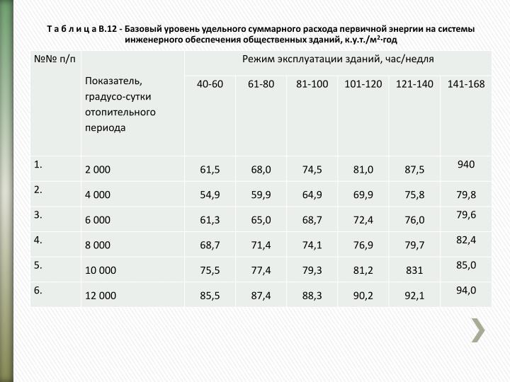 Т а б л и ц а В.12 - Базовый уровень удельного суммарного расхода первичной энергии на системы инженерного обеспечения общественных зданий, к.у.т./м