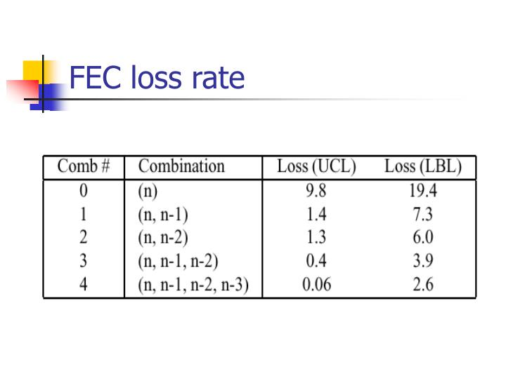 FEC loss rate