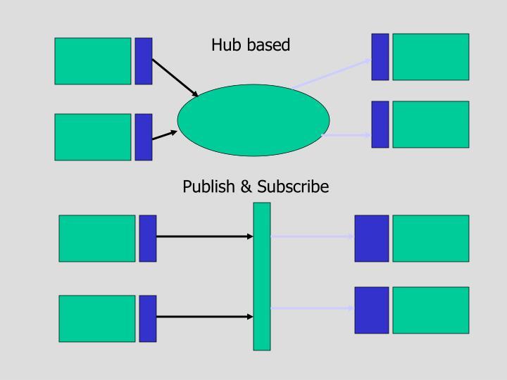 Hub based