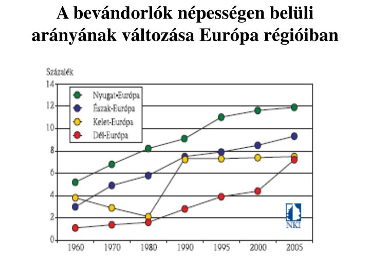 A bevándorlók népességen belüli arányának változása Európa régióiban