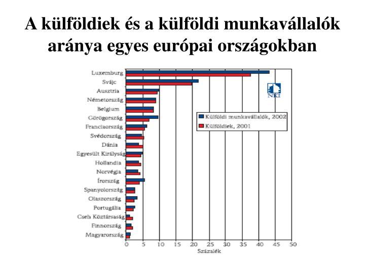 A külföldiek és a külföldi munkavállalók aránya egyes európai országokban