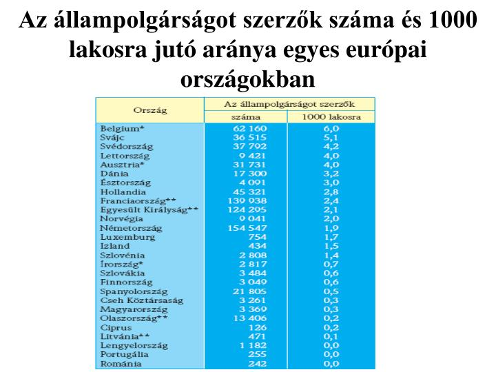 Az állampolgárságot szerzők száma és 1000 lakosra jutó aránya egyes európai országokban