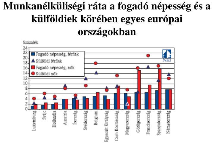 Munkanélküliségi ráta a fogadó népesség és a külföldiek körében egyes európai országokban