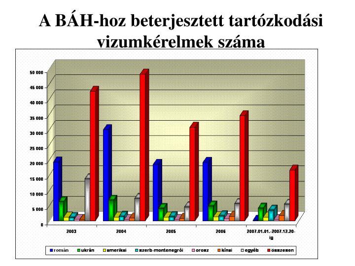 A BÁH-hoz beterjesztett tartózkodási vizumkérelmek száma