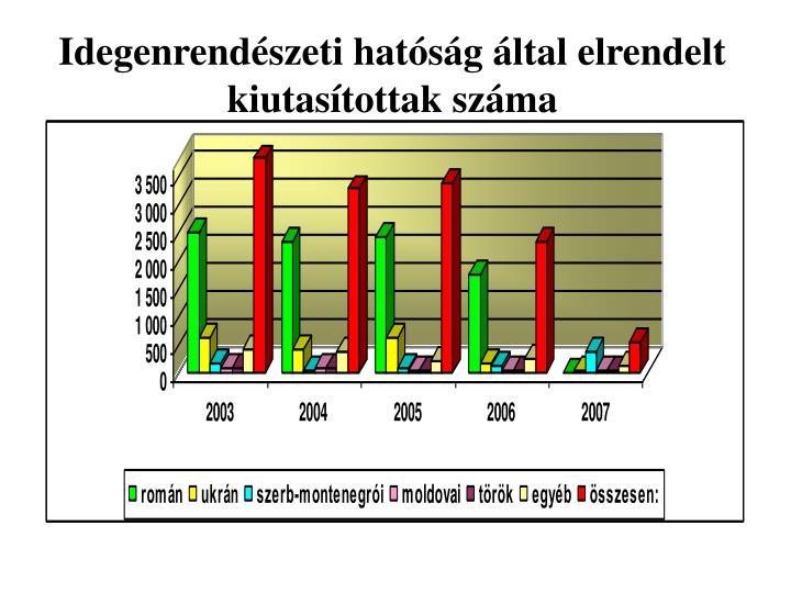 Idegenrendészeti hatóság által elrendelt kiutasítottak száma