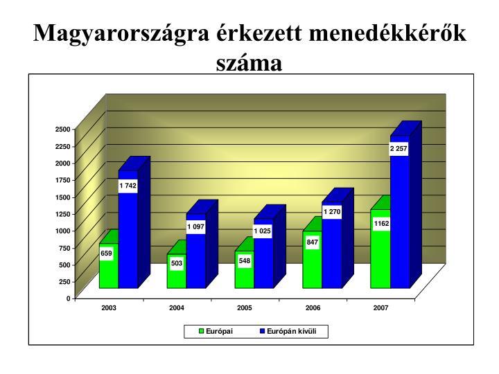 Magyarországra érkezett menedékkérők száma
