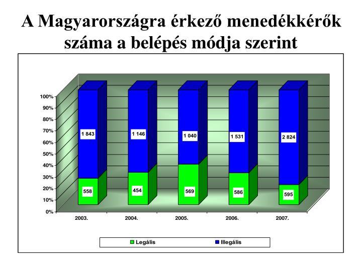 A Magyarországra érkező menedékkérők száma a belépés módja szerint
