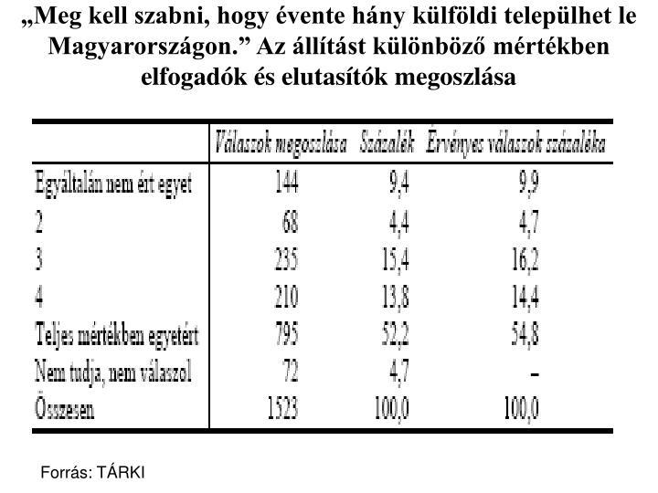 """""""Meg kell szabni, hogy évente hány külföldi települhet le Magyarországon."""" Az állítást különböző mértékben elfogadók és elutasítók megoszlása"""