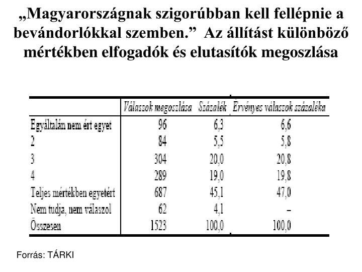 """""""Magyarországnak szigorúbban kell fellépnie a bevándorlókkal szemben.""""  Az állítást különböző mértékben elfogadók és elutasítók megoszlása"""