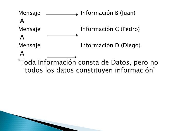 MensajeInformación B (Juan)