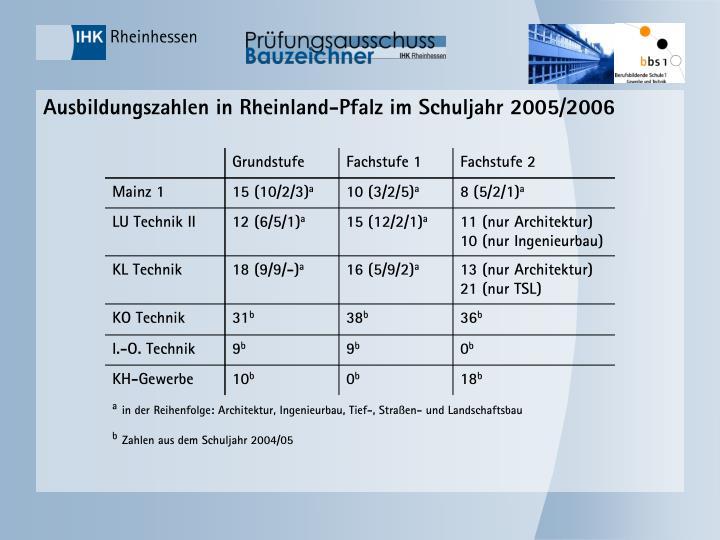 Ausbildungszahlen in Rheinland-Pfalz im Schuljahr 2005/2006