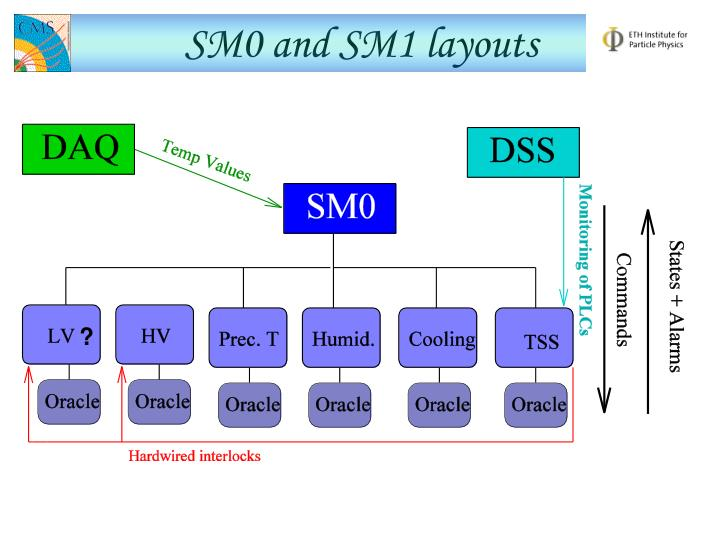 SM0 and SM1 layouts