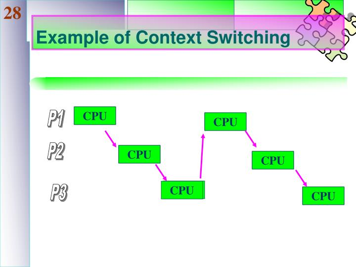 Example of Context Switching