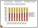 diagram batang persentase komponen berganda