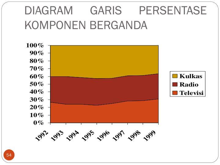 DIAGRAM GARIS PERSENTASE KOMPONEN BERGANDA