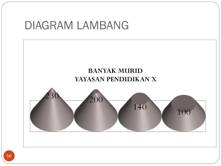 DIAGRAM LAMBANG