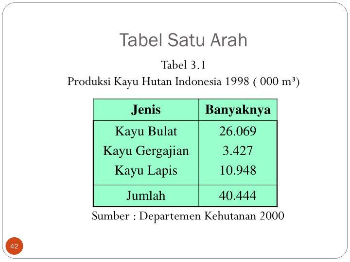 Tabel Satu Arah